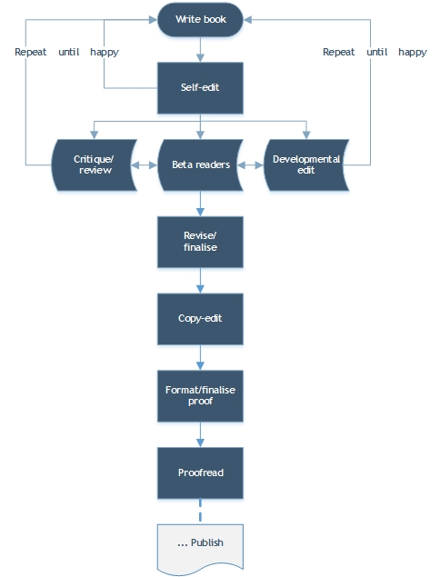 simple process flow for proofreading, editing and publishing your book